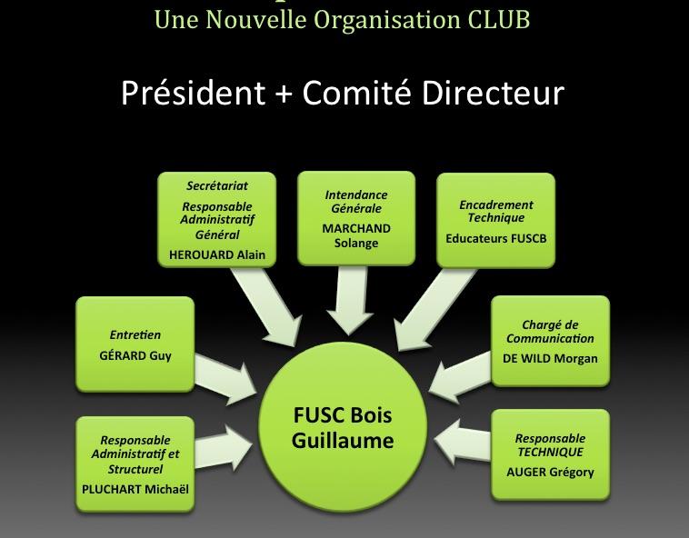 organisation-club